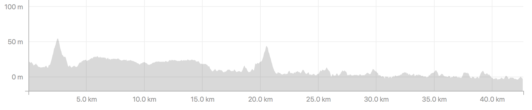 Midnight Sun Marathon Course Profile
