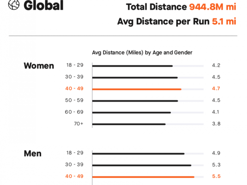 Stats from Strava 2018