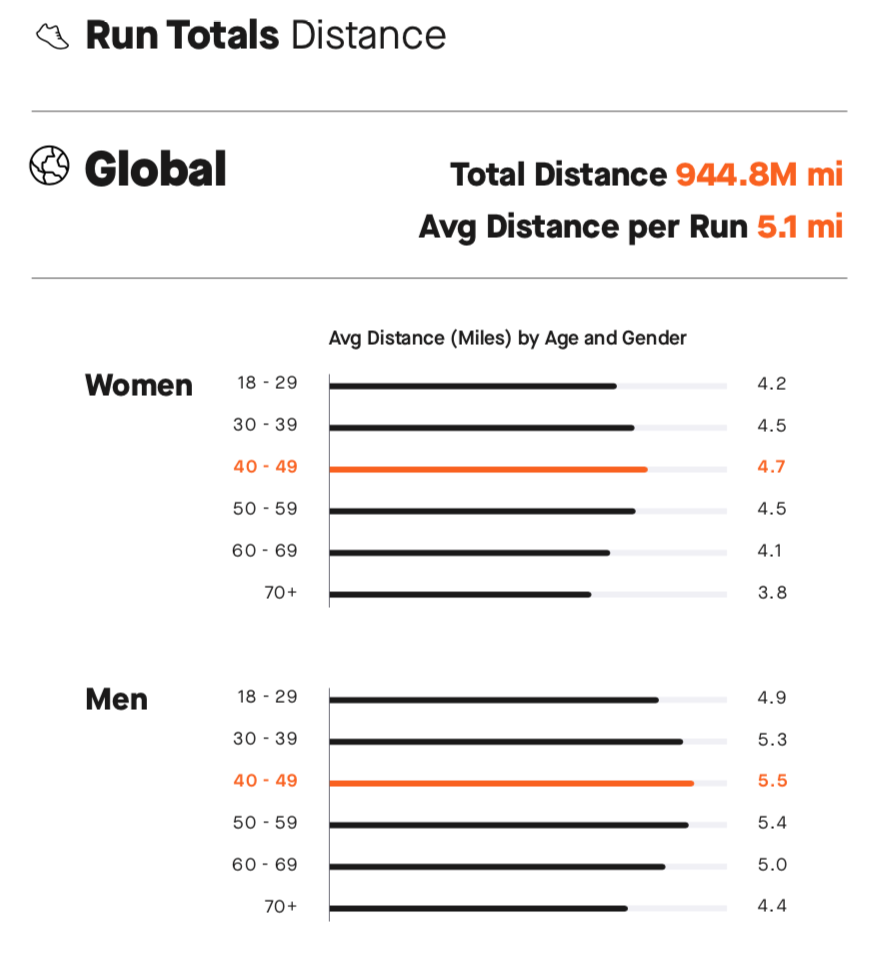 Run Distance Totals from Strava's 2018 Year in Sports report