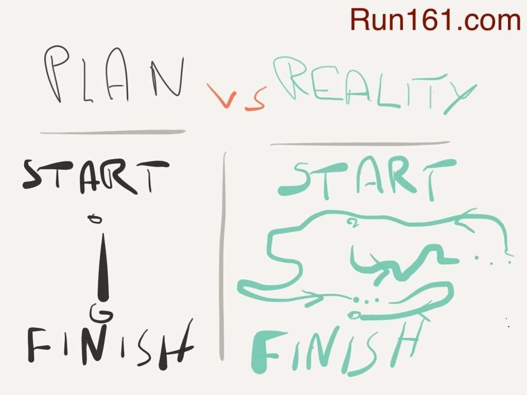 Illustration of how the road from start to finish rarely goes according to plan.