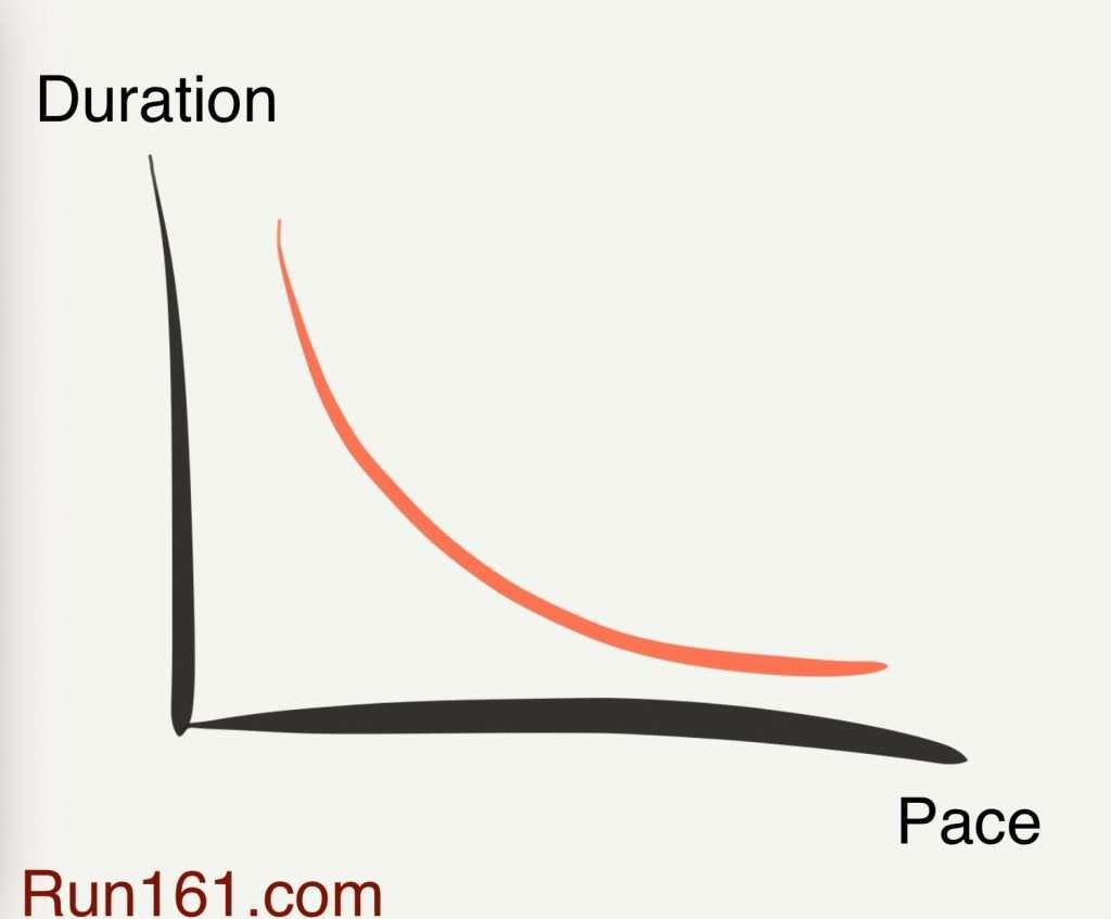 Curve illustrating pace-duration relationship.