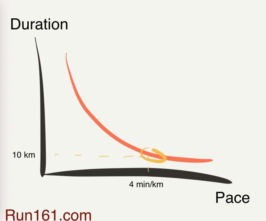 Point on a curve illustrating pace-duration relationship at 4 min/km.