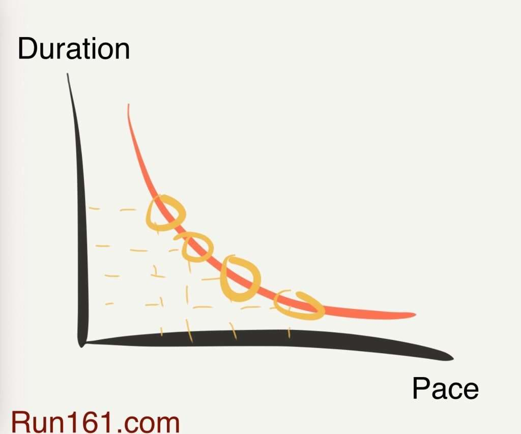 Managing running training intensity means working many paces on your pace-duration curve.
