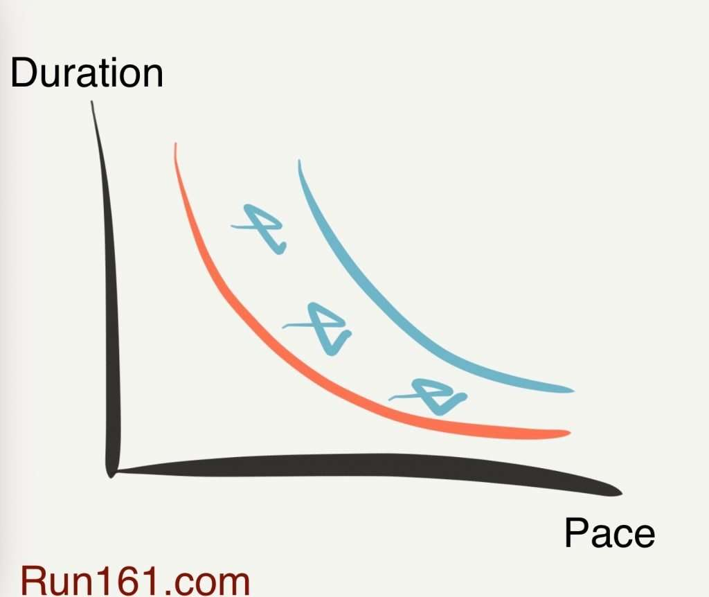 With varied running training intensity your pace-duration curve shifts to the right as your fitness improves.