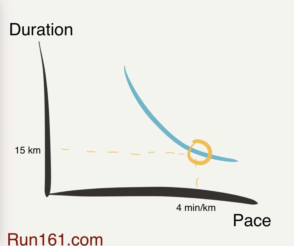 Point on a curve illustrating pace-duration relationship at 4 min/km after improved fitness.