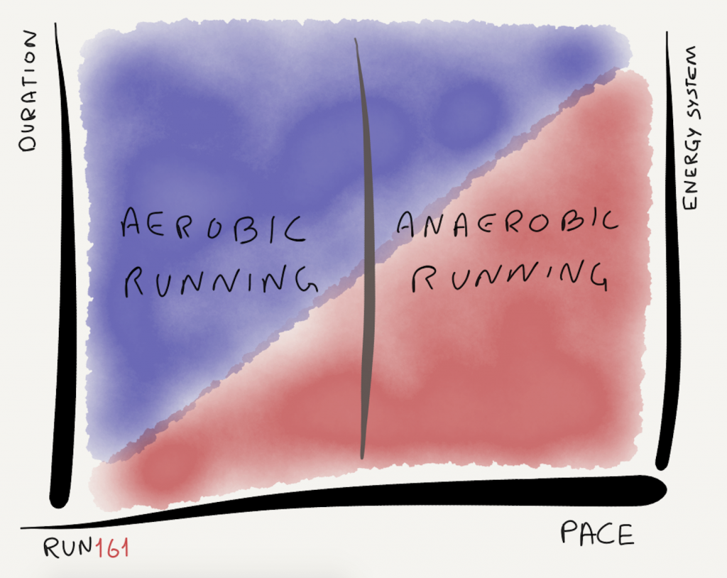 The aerobic threshold illustrated