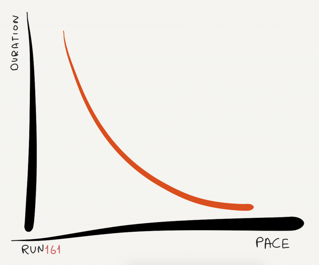 The relationship between pace and duration for a runner