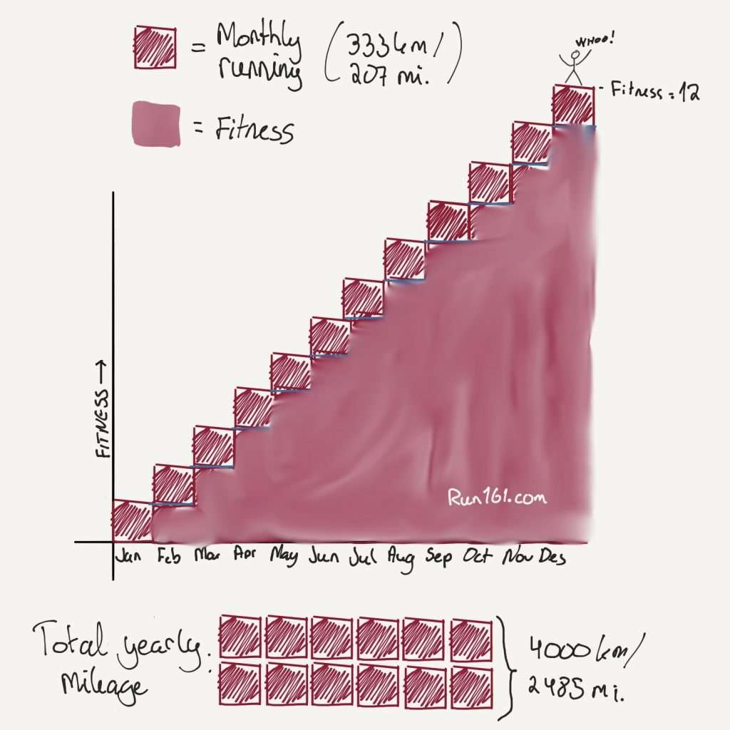 An illustration of why consistency is key to progressing as a runner