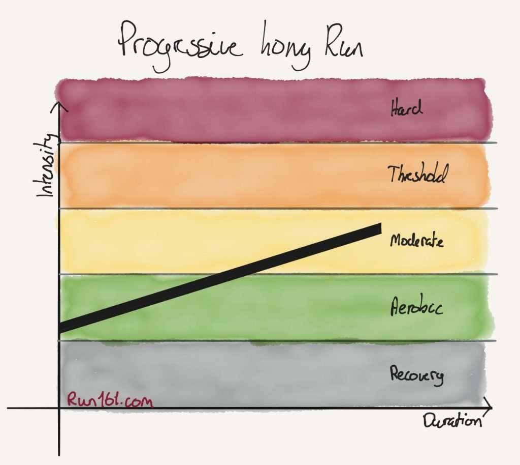 Progression long run intensity illustration